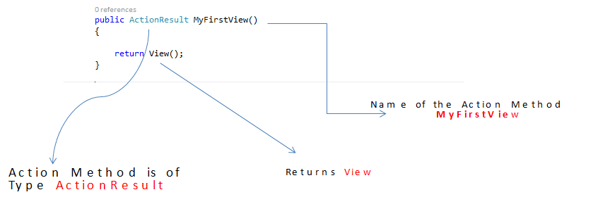 Add a MVC Action Method