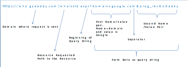 HTTP GET Query String