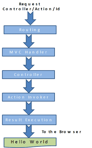 ASP.NET MVC Request Pipe line / Request life cycle