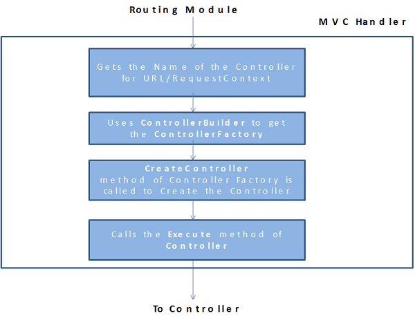 MVC Handler MVC Request life Cycle