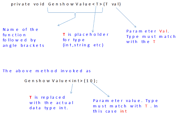 pass generic list as parameter c#