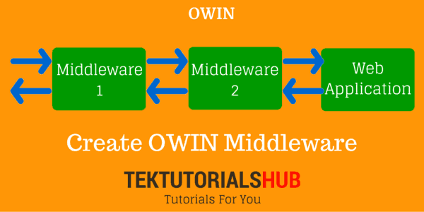 Create OWIN Middleware