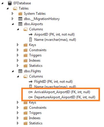 InverseProperty Attribute in Entiry framework Code First