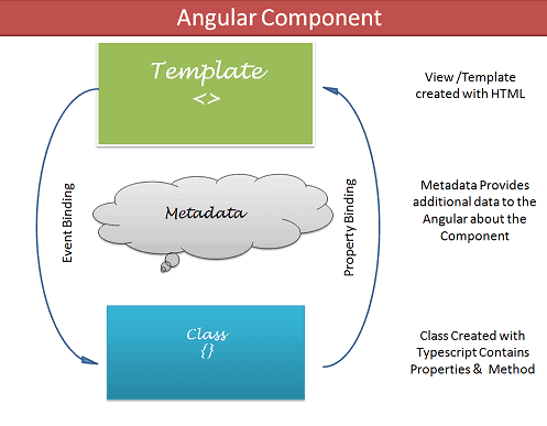 Building Blocks of Angular Component Template, Metadata and Class