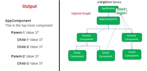 Angular Hierarchical Dependency Injection - TekTutorialsHub