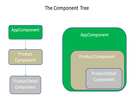 Angular Component Tree Child Routes