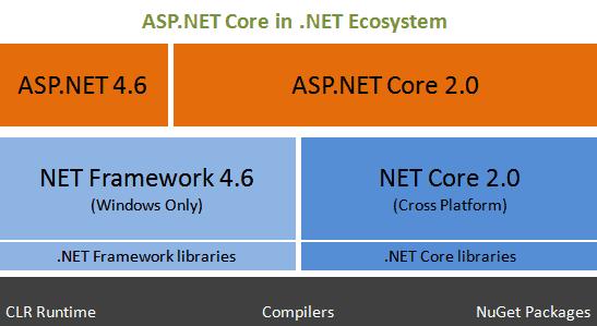 ASP.NET Core in .NET Ecosystem