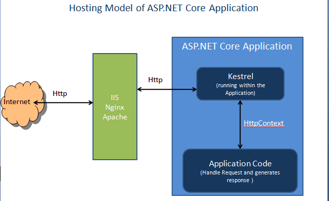Hosting Model of ASP.NET Core Application