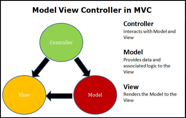 Model View Controller in ASP.NET Core