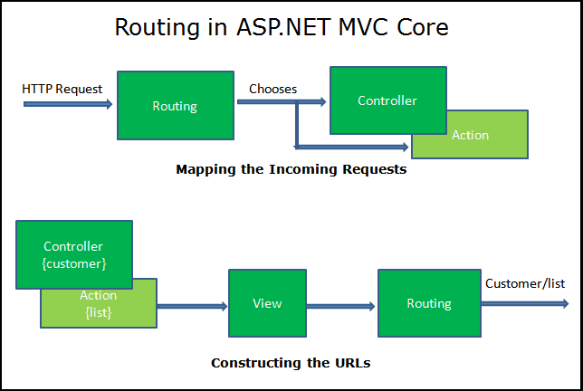 Routing in ASP.NET MVC Core
