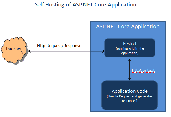 The diagram shows how Kestrel Web server is used to self host a ASP.NET Core Application