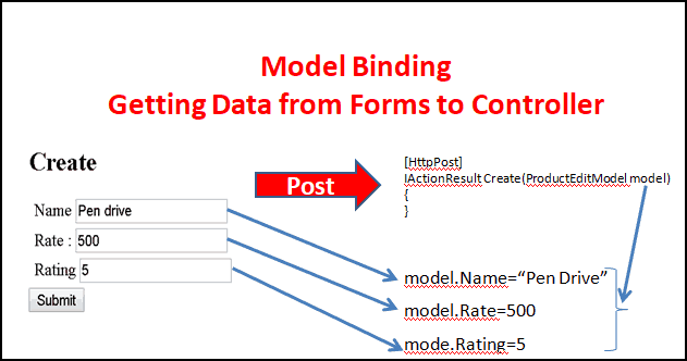 Getting Form data from view to controller