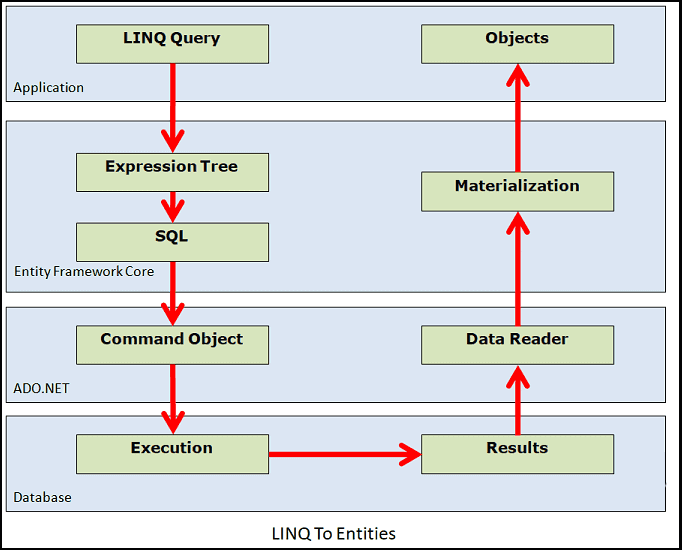 LINQ to Entities Tutorial - TekTutorialsHub