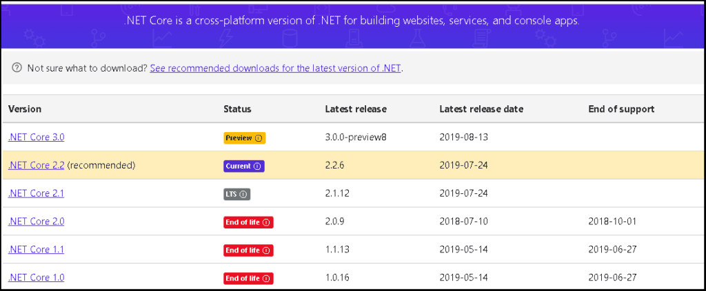 The .Net Core Download Page