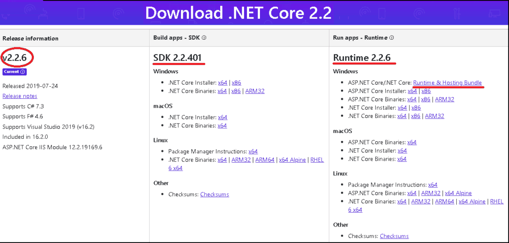 The .Net Core list of Downloads. Includes SDK, runtume & hosting bundle
