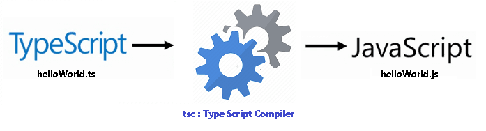 TypeScript-Compiles-to-Javascript