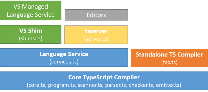 Typescript-Component-and-architecture