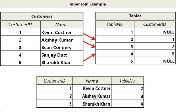 Inner join example
