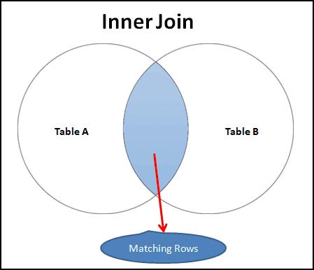 Join Type : Inner Join