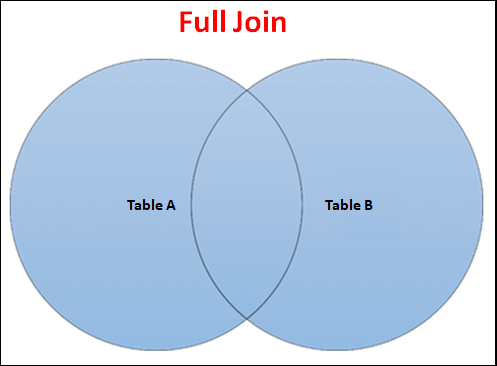 Full Join Venn Diagram