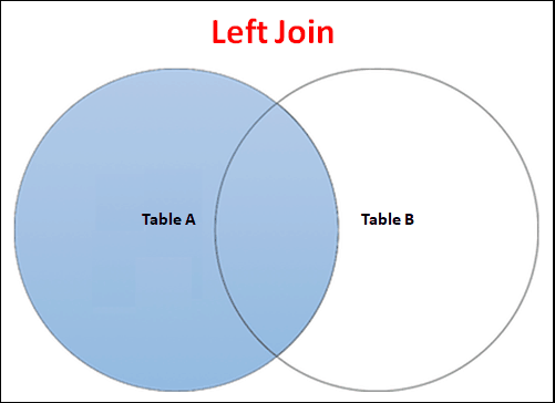 Join Type : Left Join