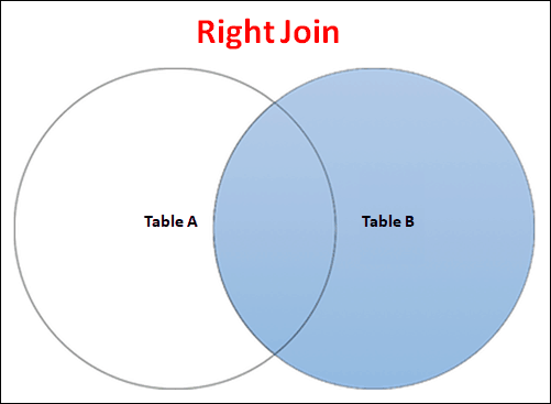 Join Type : Right Join