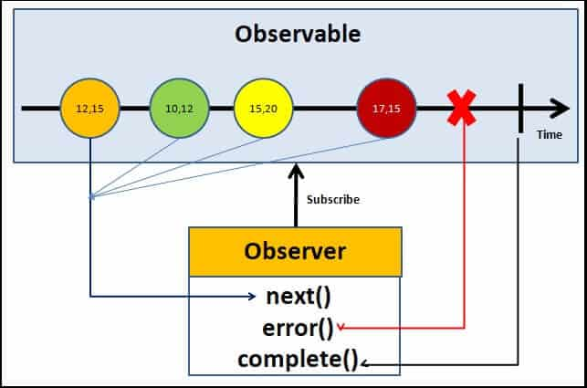 Angular Observable Tutorial how observable and observers communicates with callbacks