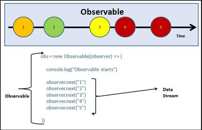 Creating observable in Angular Observable Tutorial app