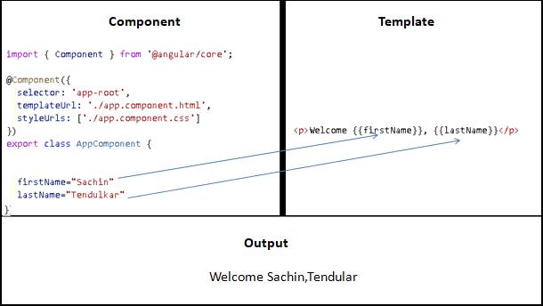 Angular Interpolation example