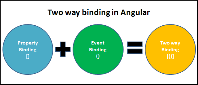 Angular Two way binding using Property and event binding