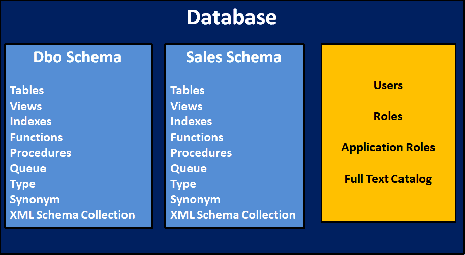 A Typical SQL Server Database
