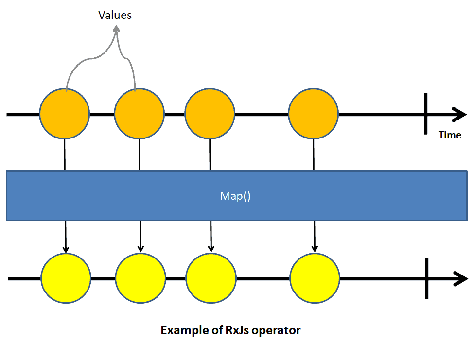 The RxJS Operator transforms the source into a new observable. Use pipe to invoke operators