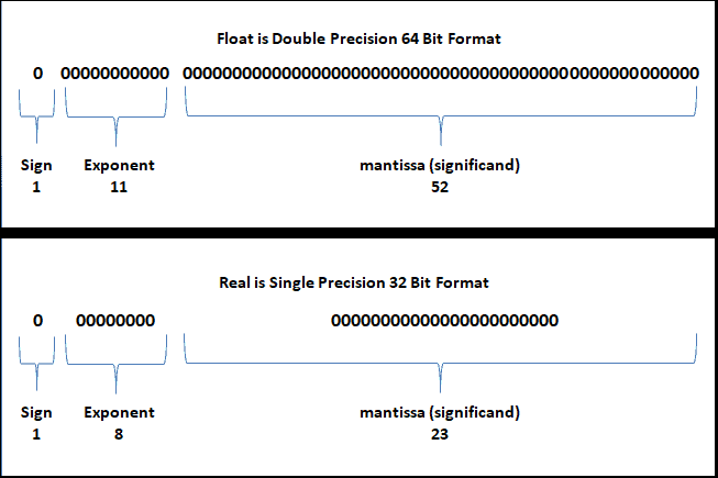 Float Double Precision and Real is Single Precision Floating Point Format