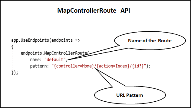MapControllerRoute API in ASP.NET Core Conventional Routing