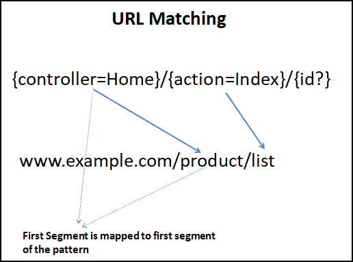 URL Matching in Conventional Route