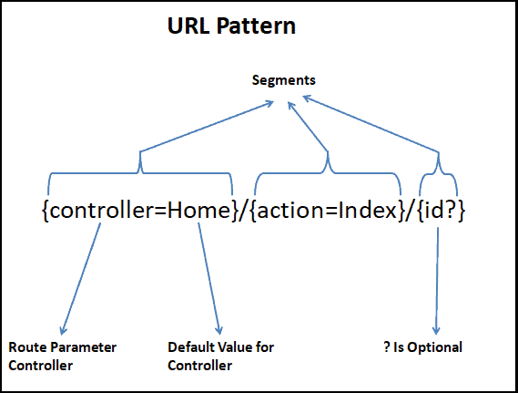URL Pattern for Conventional Route