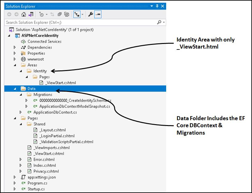 ASP.NET Core Identity Project Structure