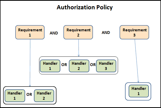 Authorization Policy Using Requirement and Handler in ASP.NET Core