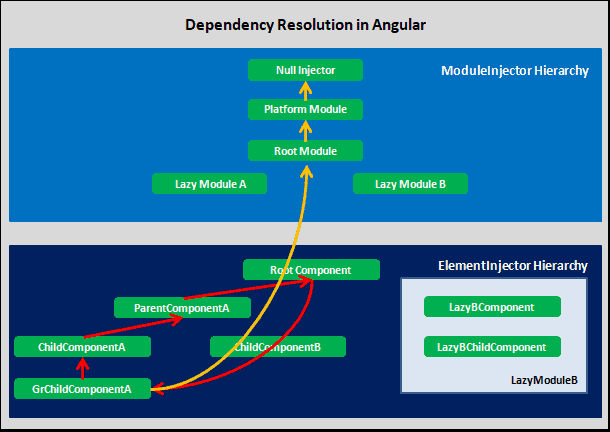 Dependency Resolution in Angular