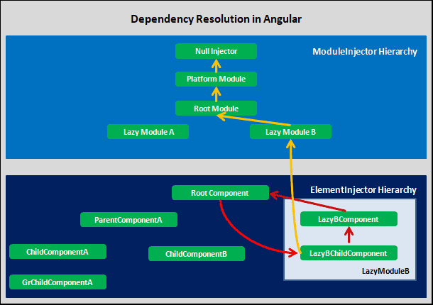 Dependency Resolution of Lazy Loaded Component in Angular