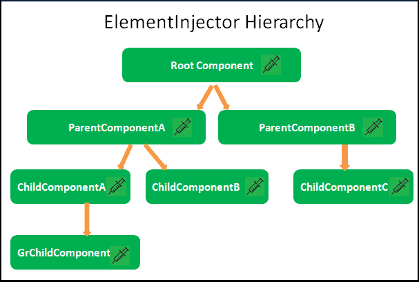 Element Injector Tree Hierarchy