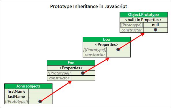 Prototype inheritance in JavaScript