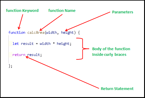 Javascript Functions